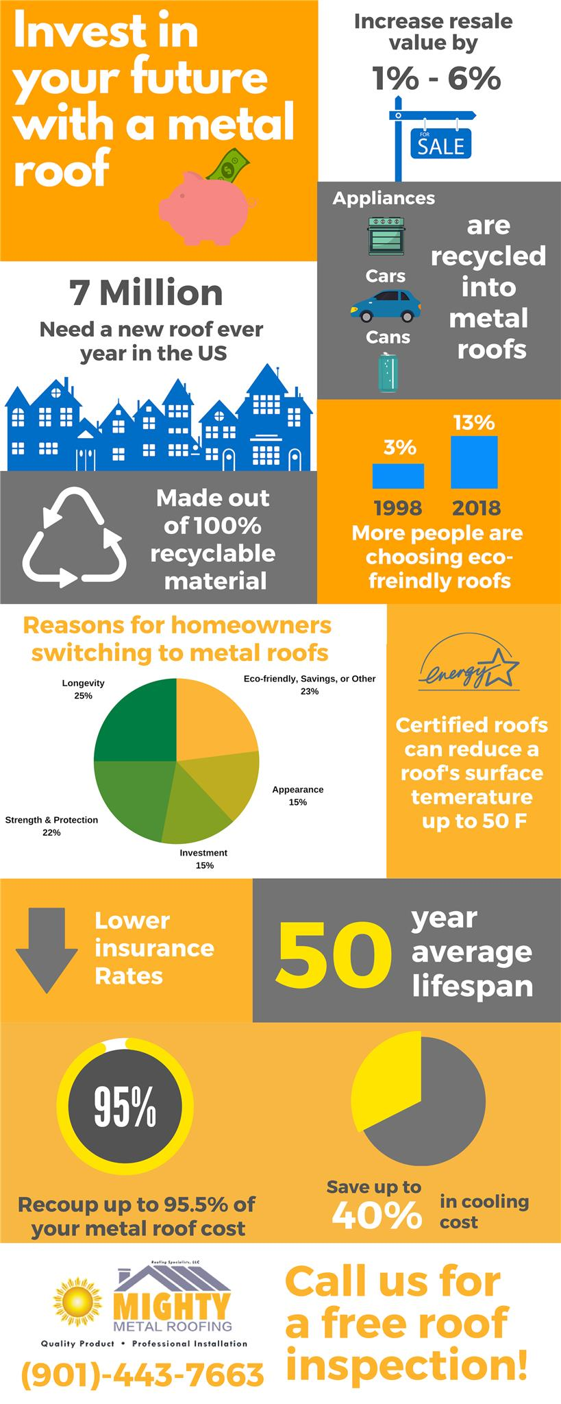 Metal Roof Infographic