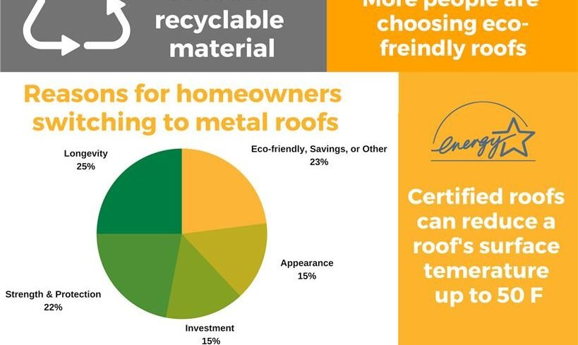 Invest in your future with a metal roof!